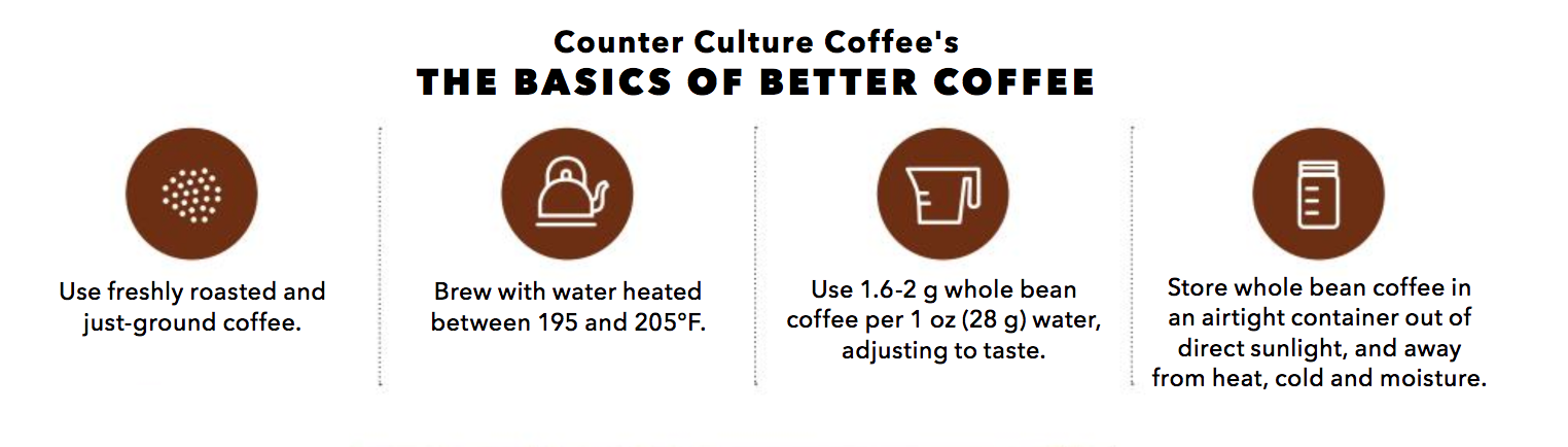 The Basics Of Better Coffee
